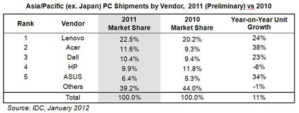 Table of PC sales in Asia Pacific