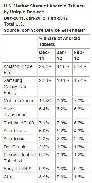 Comscore table of Android tablets